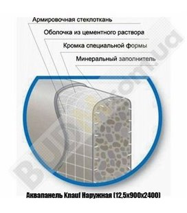 Аквапанель Knauf Наружная (12,5х900х2400)